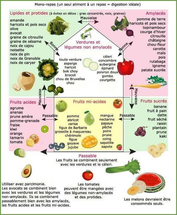 consequences des mauvaises combinaisons alimentaires