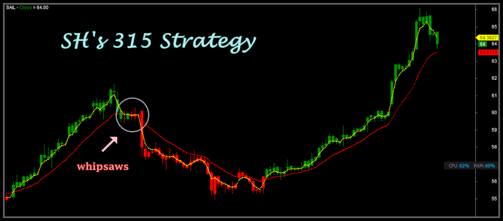 Sixty second binary options strategy