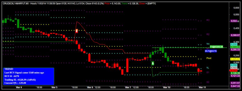 Pivot trading system afl