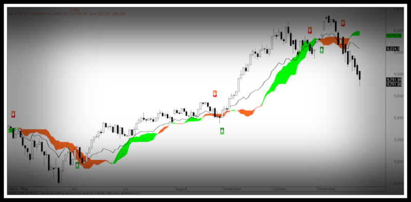 Advanced ichimoku trading strategies pdf