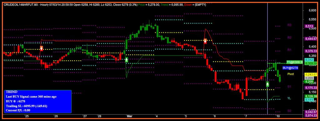 super trend with pivot afl for commodity updates   | Traderji com