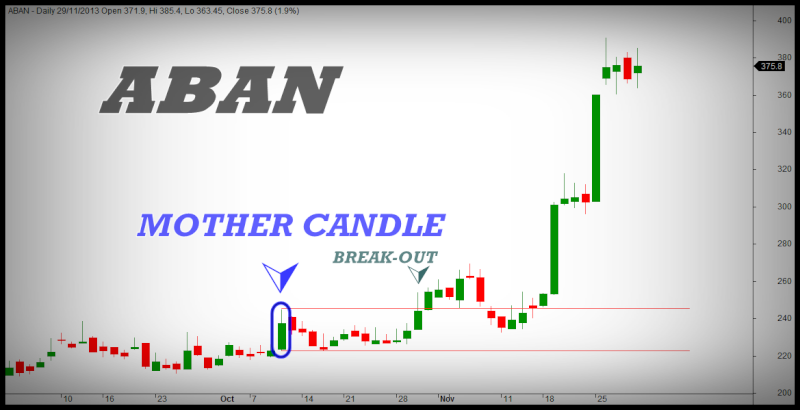 Forex4noobs master candle