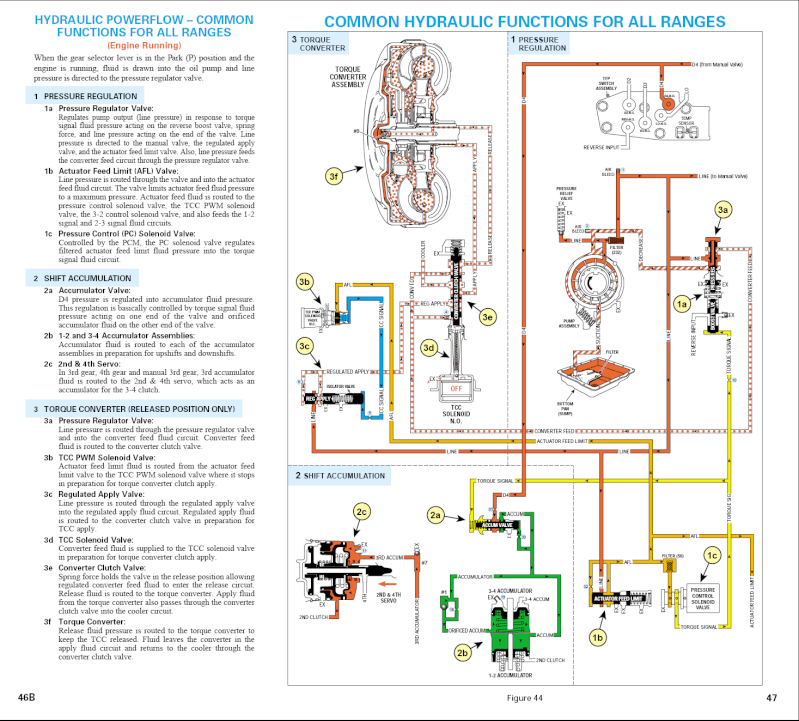 Beefing Up The 4l60e Transmission For Towing. 4l60e Fluid Flow Chart. Wiring. 2001 4l60e Wiring Harness Diagram At Scoala.co