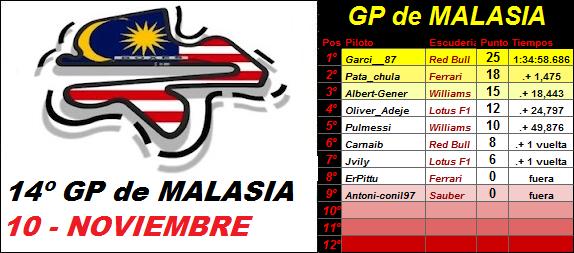14- GP de MALASIA