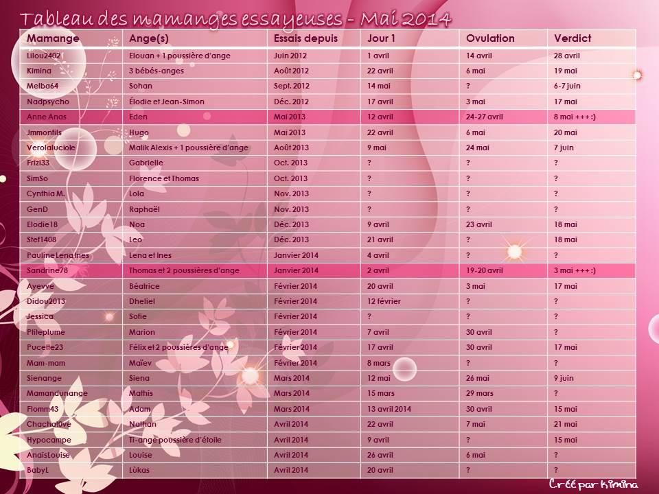 Tableau des mamanges essayeuses de Mai 2014