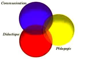 Pédagogie Didactique et Communication